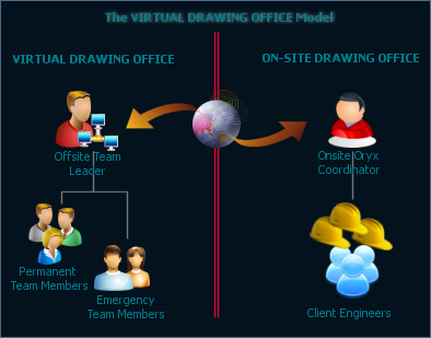 Virtual Drawing Office Model